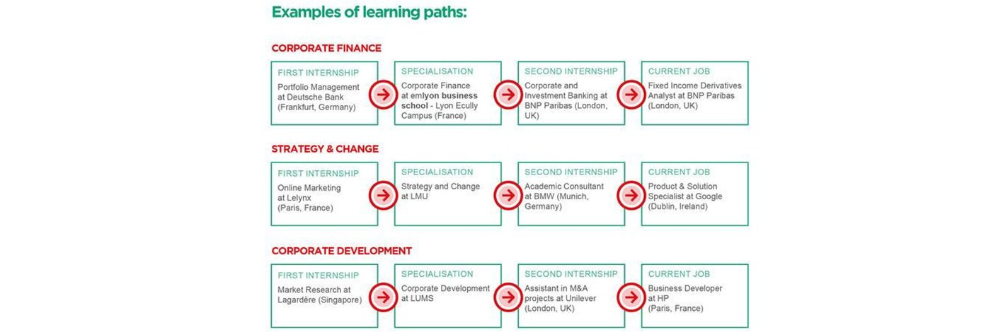 ETD - Examples of learning paths